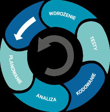 zarzadzanie analiza zarządzenie projektami